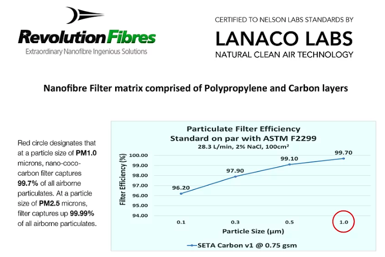 MetaMask is certified by New Zealand LANACO LABS, with a 99.99% filtration rate on PM2.5